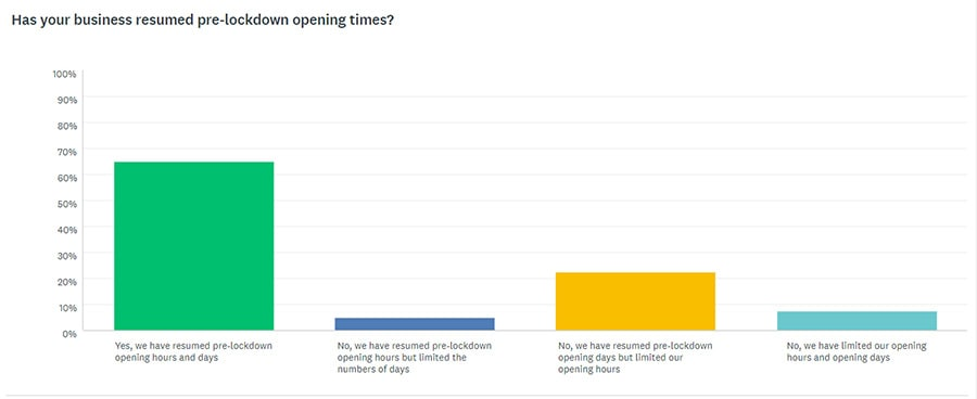 reopen times