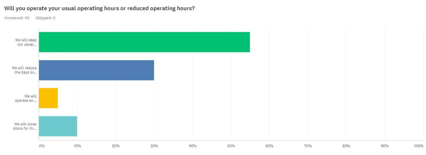 SOP Operating hours results