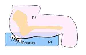 pressure friction shear