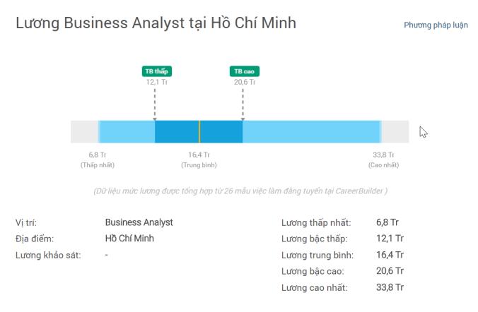 Lương Business Analyst tại Việt Nam