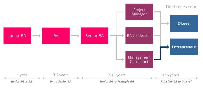 Lộ trình nghề nghiệp của BA