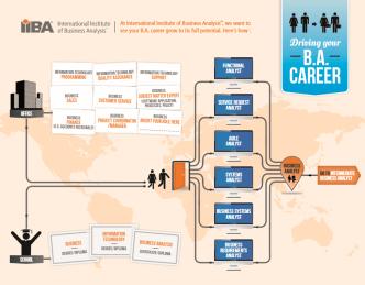 """Hình này giải thích BA là nghề có thể dành cho những ai từ các ngành nghề khác chuyển qua (nhánh Office) hoặc từ đào tạo bài bản từ đầu (School). Khi vào làm thì sẽ có nhiều """"6 loại BA"""". Sau đó sẽ lên level dần, và chuyển sang hình tiếp theo: Senior Business Analyst."""
