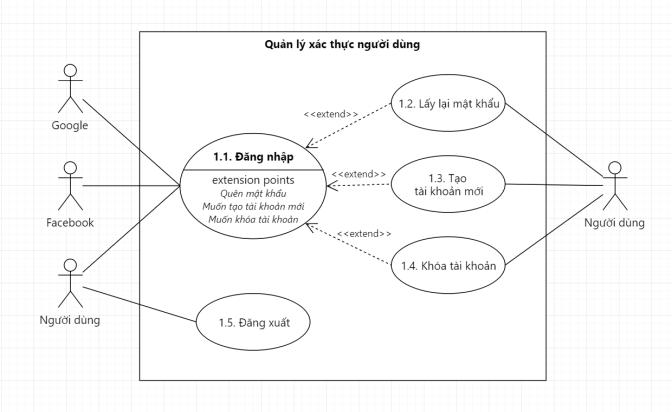 Ví dụ về một Use Case Diagram, ở dưới sẽ là Use Case Specification