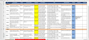 Ví dụ về RTM. Lấy Test Case map với Requirement, anh em sẽ có Requirement Traceability Matrix.