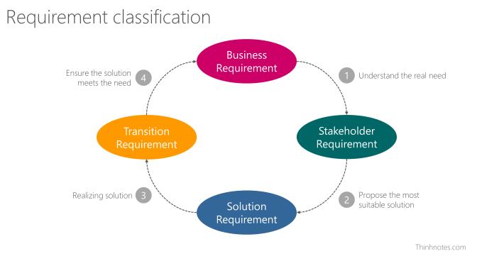 4 loại requirement, theo vòng tròn công việc của BA