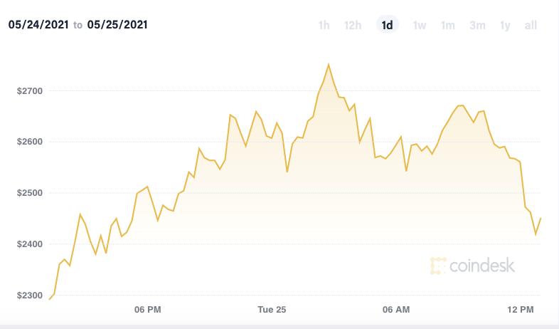 Ethereum price predictions