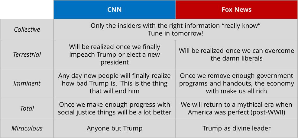 Utopian visions: Fox News vs. CNN.
