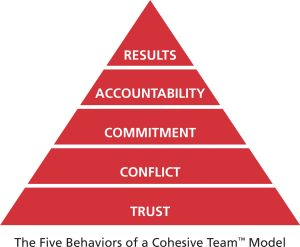 Think Training - Five Behaviors of a Cohesive Team Model Pyramic