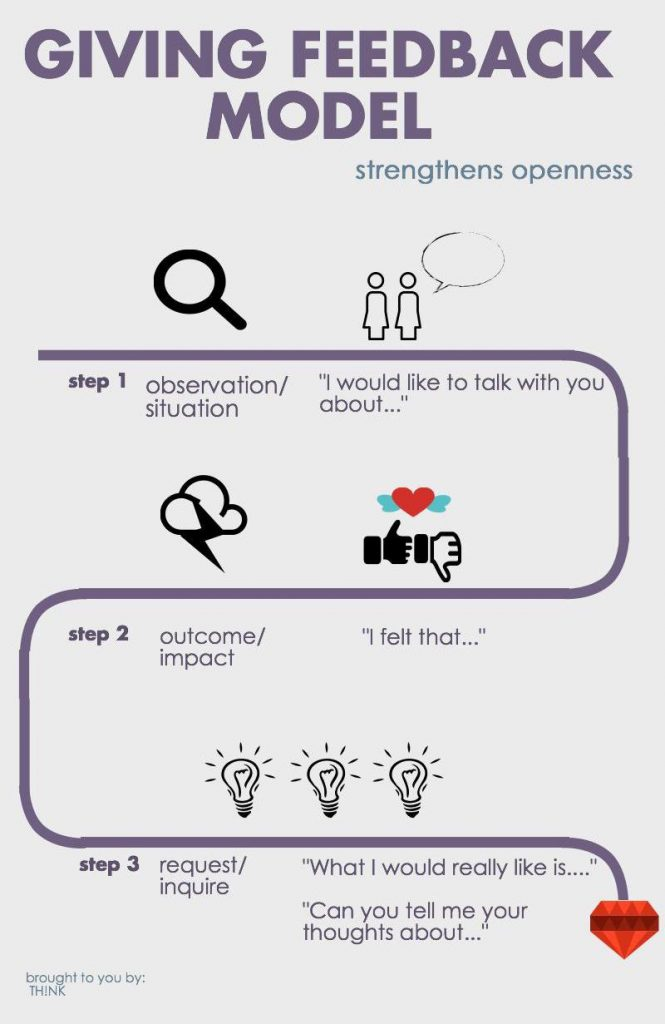 Giving Feedback Model Infographic - Think Training