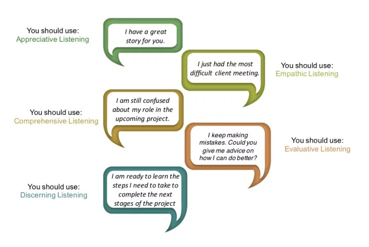 Think Training - Listening Infographic