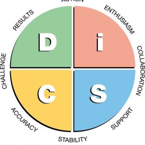 Everything DiSC Interaction Guides - TH!NK Training