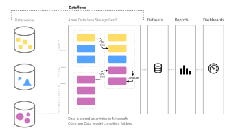 Creating Machine Learning models in Power BI | think about IT