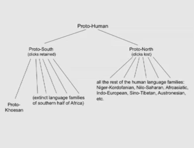 proto-human language tree