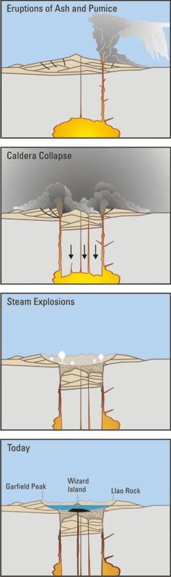 https://upload.wikimedia.org/wikipedia/commons/1/1c/Mount_Mazama_eruption_timeline.PNG