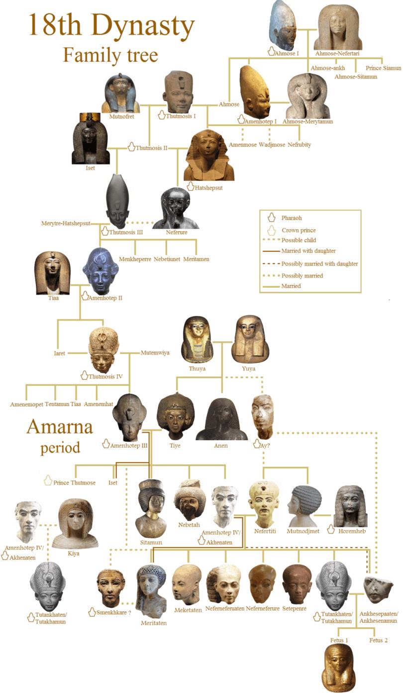 Ahmose I Family Tree