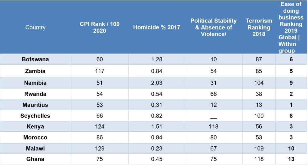 safest countries in africa table 1