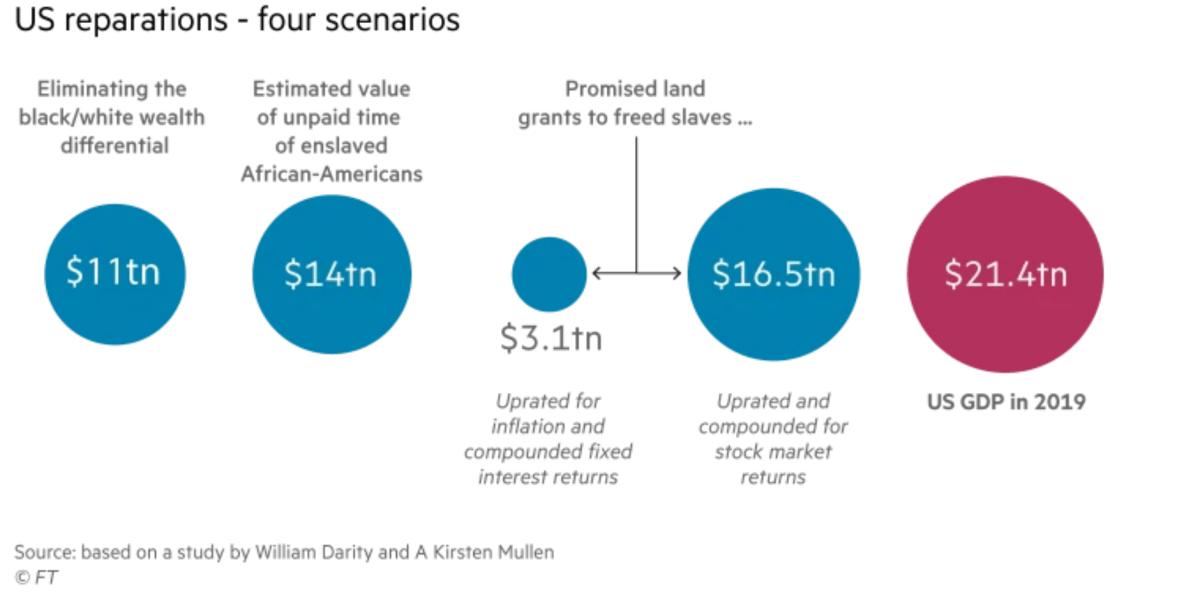 africa we want - slave trade us reparation estimates