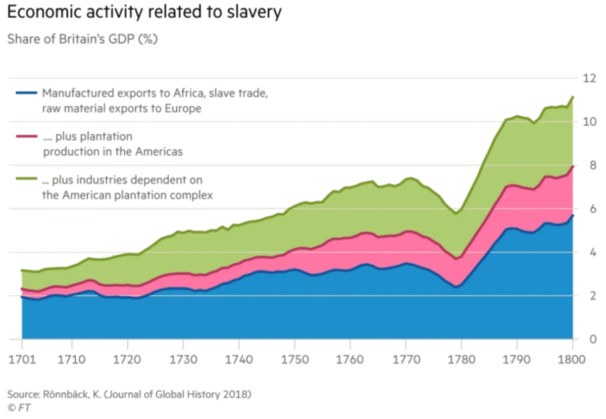 slave trade share of britain's gdp (%)