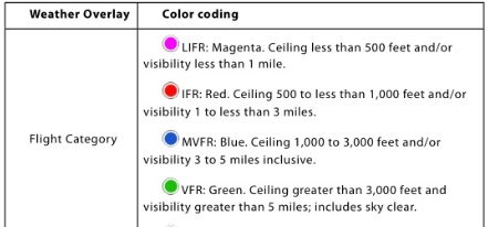 The Differences Between VFR MVFR IFR And LIFR