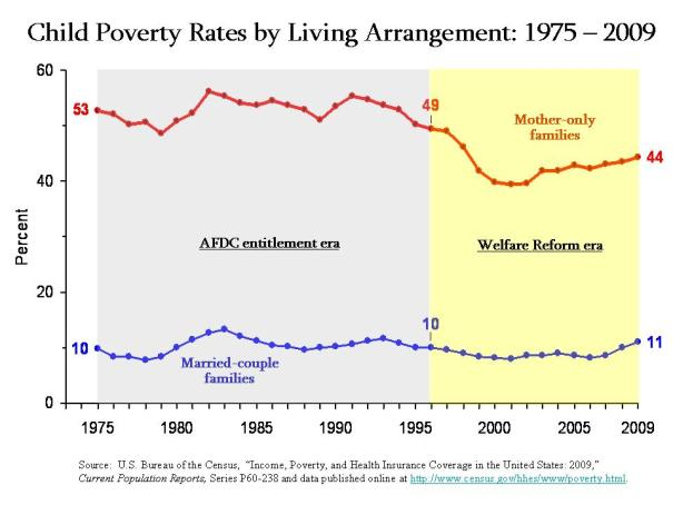 Graph of US Child Poverty Rates by Living Arrangements (1975-2009)
