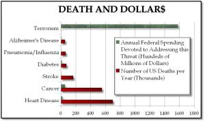 Graph of Deaths from Various Causes and Funding to Combat Each Cause