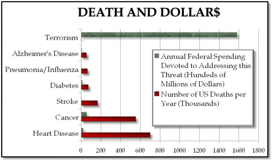 Graph of US Deaths from Various Causes and Funding to Combat Each Cause