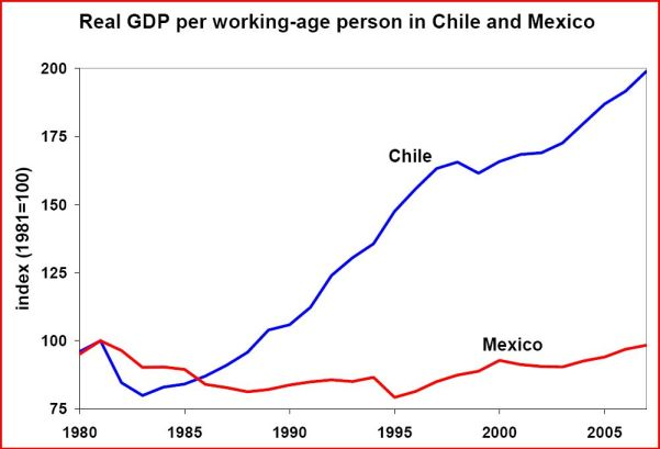 Graph Illustrating High GDP Growth in Chile and Flat GDP Growth in Mexico Since 1980. Title: Real GDP per working-age person in Chile and Mexico.
