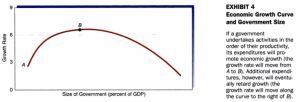 GDP Growth Rate vs Size of Government