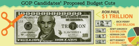 GOP Presidential Candidates' Budget Plans EXPOSED!!!