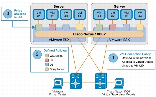 Cisco Nexus 1000v with policy based VM connectivity