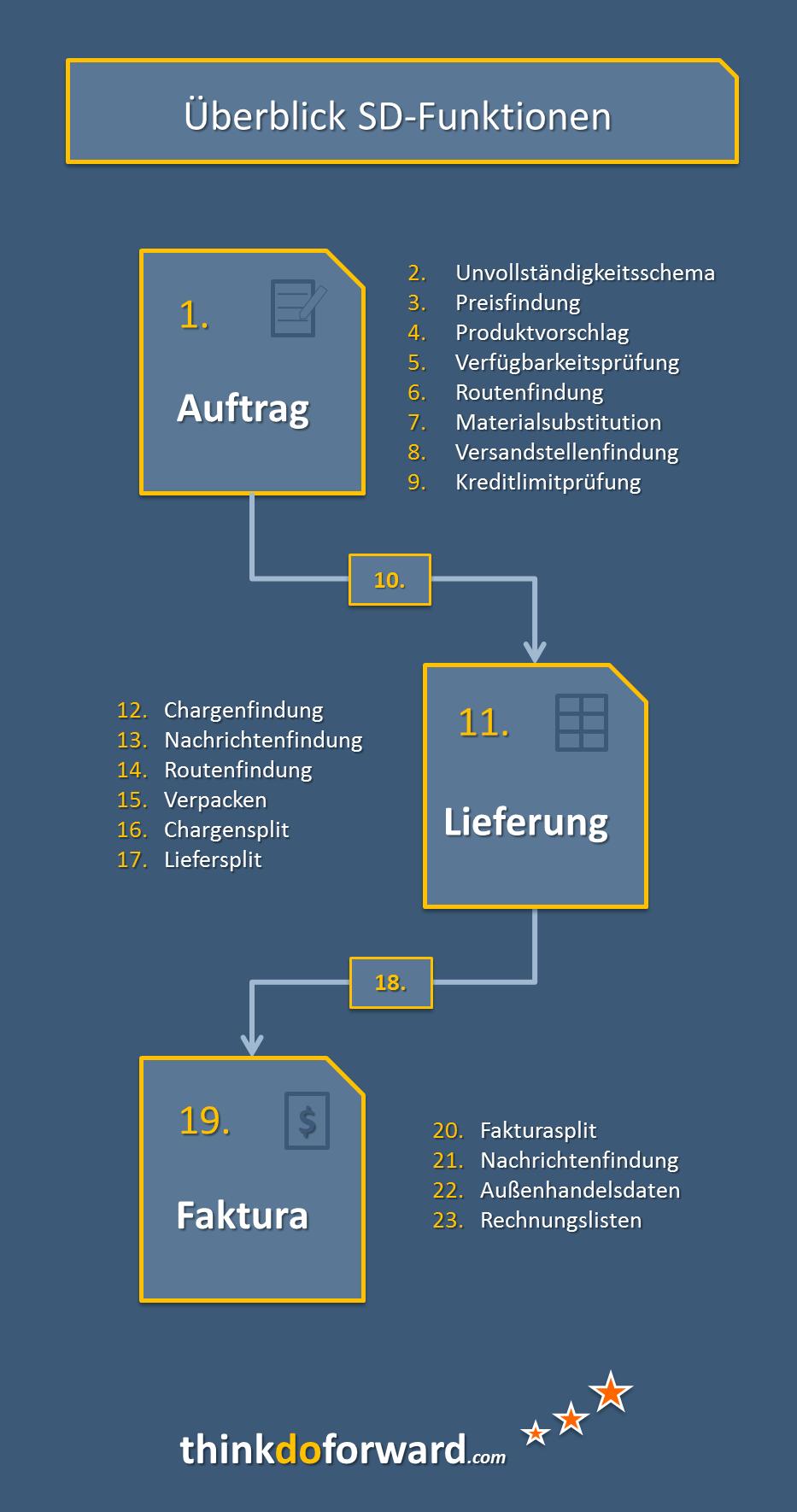 sd_funktionen_23
