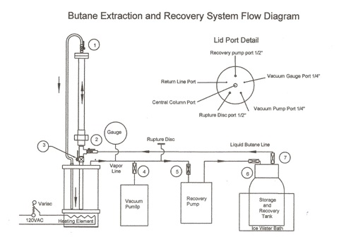 butane-extraction-and-reclaim-system-dia-1