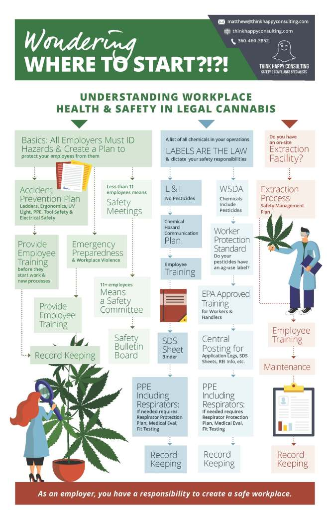 Workplace Safety in Cannabis 2019