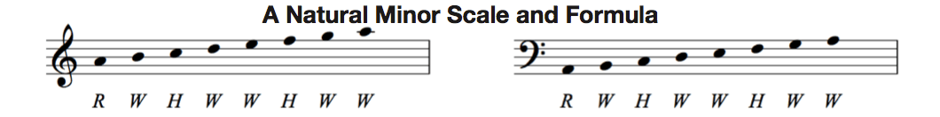 A natural minor scales