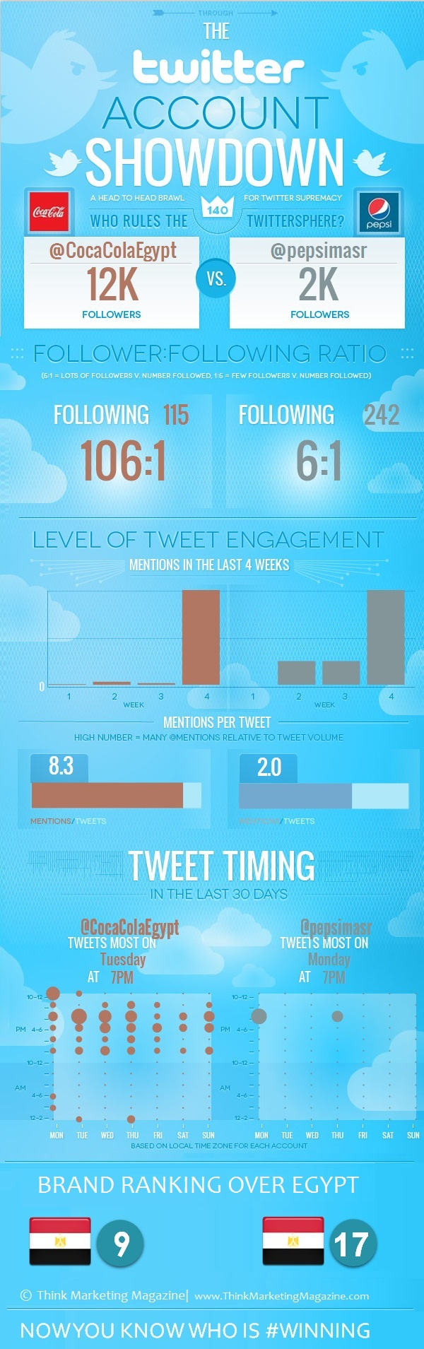 COCA COLA VS  PEPSI - The digital seen on Twitter [Infographic]