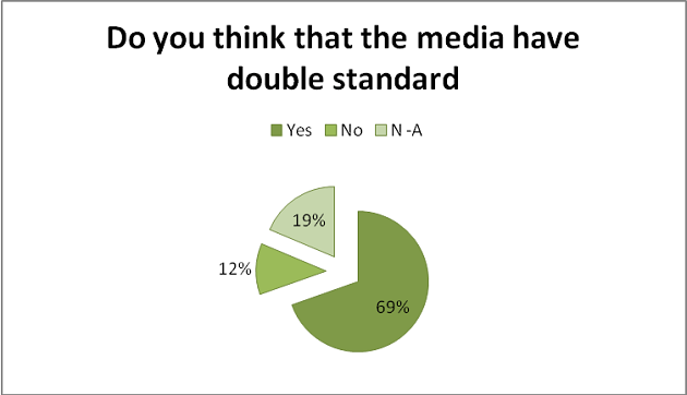 Media Credibility - Media in Egypt 2012 Report