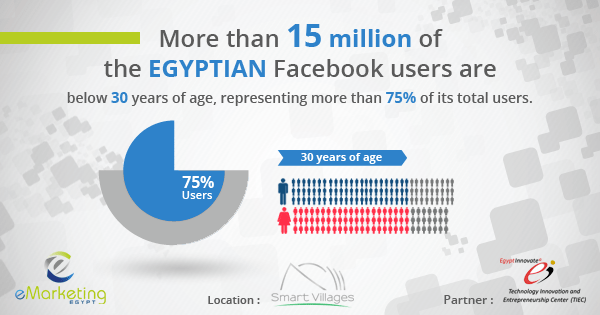 Source: 2014 Report about Facebook in Egypt
