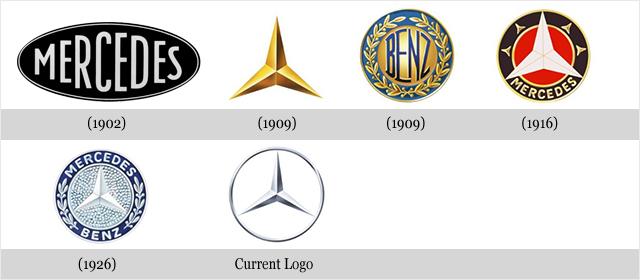 Mercedes-Benz logo evolution timeline