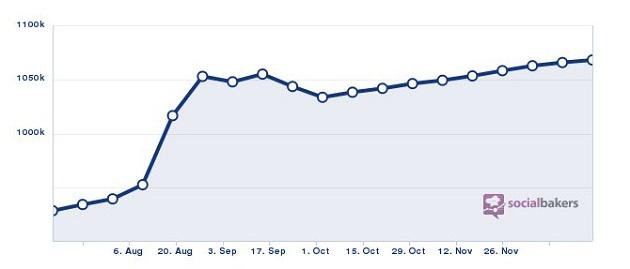 DARE'n'DEAL fan page progress during 2012
