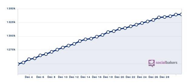 Etisalat Misr fan page progress during 2012