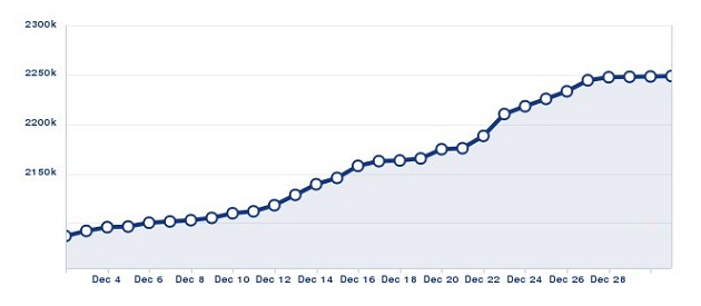 Nokia Egypt fan page progress during 2012