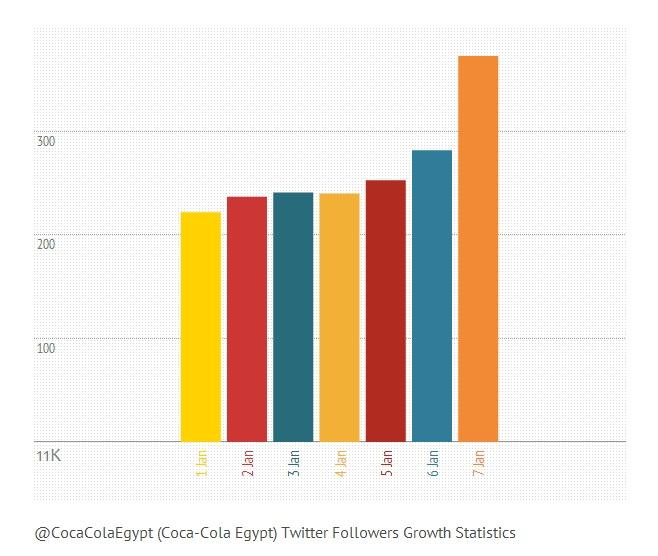@CocaColaEgypt (Coca-Cola Egypt) Twitter Followers Growth Statistics