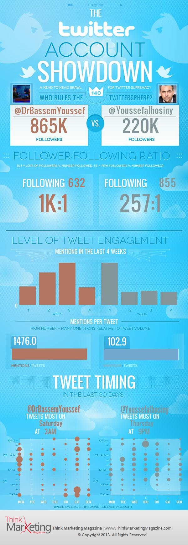 Twitter-Showdown-Bassem-Youssef-Infographic