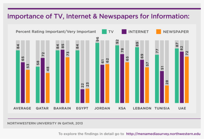 Tunisia and Egypt, which overthrew censorial regimes in 2011, are nonetheless far less impressed. Lebanon, home to one of the freest press systems in the Arab world, was also less moved by journalists' record over the past two years.  Television remains the most important source of news and information in all countries, except Bahrain and Qatar. Qatar has at least 2.3 million cell phones in a country of around 2 million people, according to the CIA World Factbook, which may help explain the country inching away from television. Incidentally, Qatar also reported the highest level of tablet ownership, 34 percent, of any country surveyed. Internet reliance is lowest in Egypt, which is consistent with past research on both Internet penetration and illiteracy in that country.
