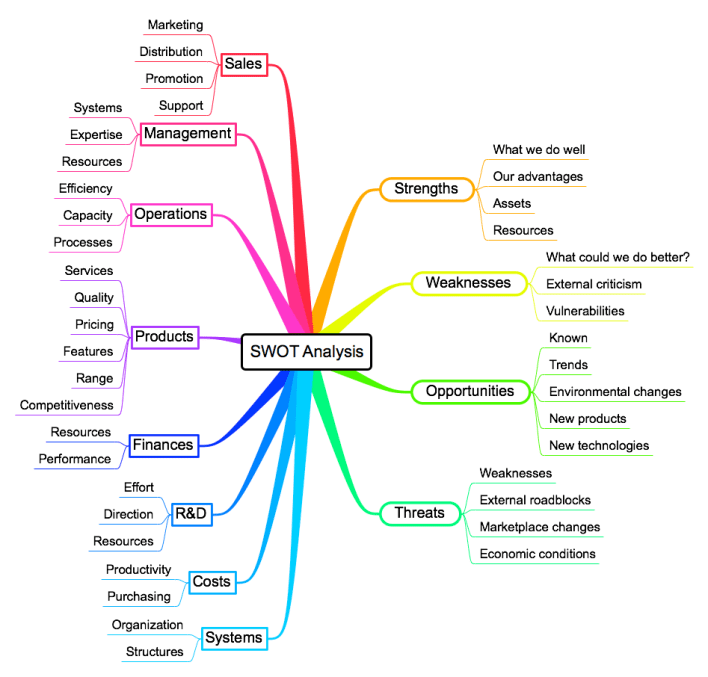 strategic-planning-SWOT-Mind-Map