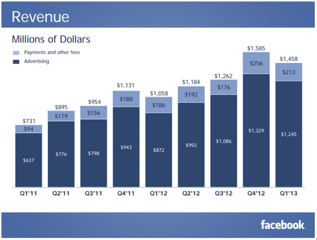 About 30% of Facebook's Advertising Revenue, Or $375M, Came From Mobile Platforms