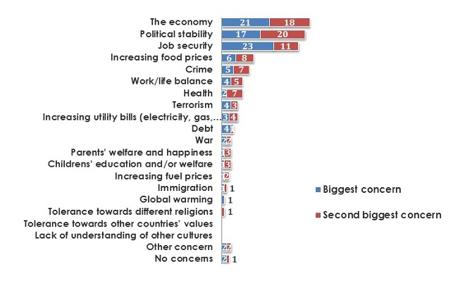 EGYPTIANS MAJOR CONCERNS OVER THE NEXT 6 MONTHS