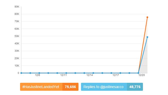 #HasJustineLandedYet tweets volume and @justinesacco mentions