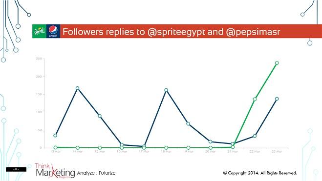Followers replies to @spriteegypt and @pepsimasr on Twitter