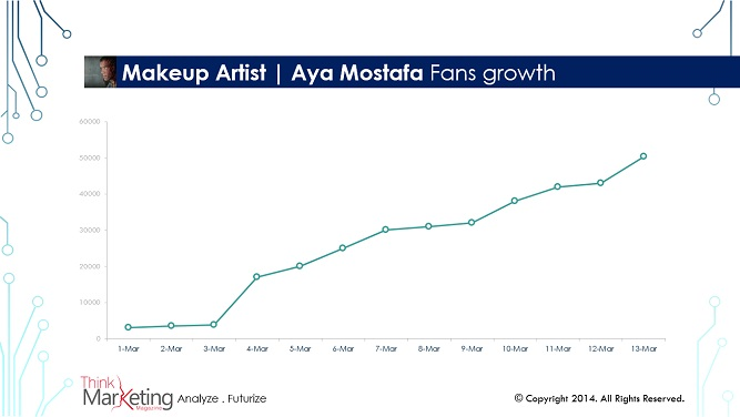 Makeup Artist | Aya Mostafa Fans growth
